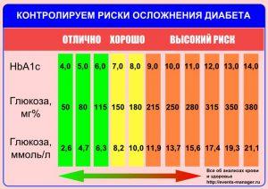 Диабет 2 типа: норма сахара в крови, способы ее измерения