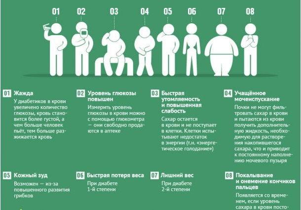 Сахарный диабет первые признаки заболевания у женщин
