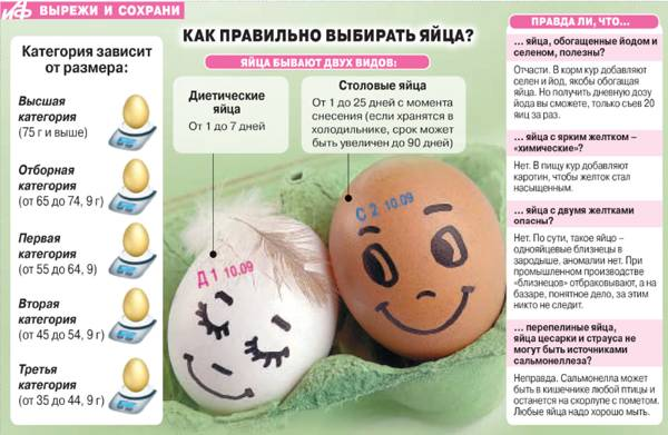 Яйца при диабете
