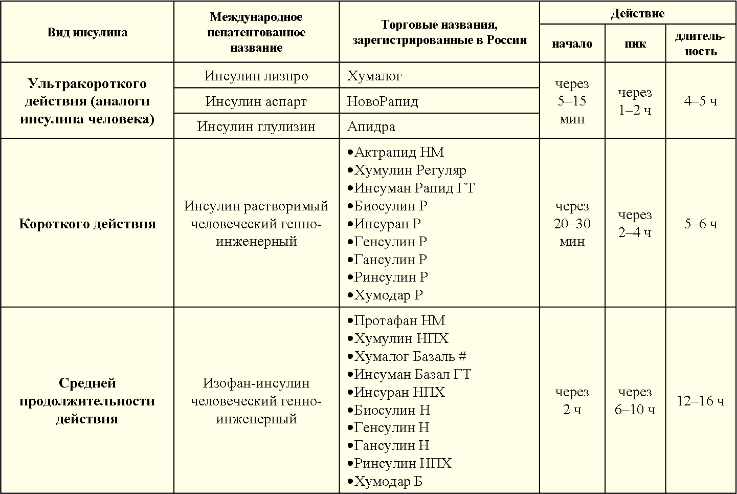 Использование инсулина при болезни 2 типа