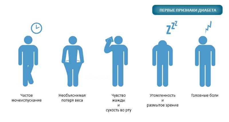 Кратко о симптомах и лечении диабета 1 типа