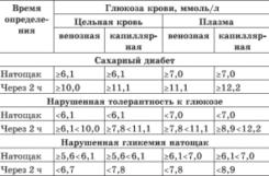 Таблица норма сахара у женщин