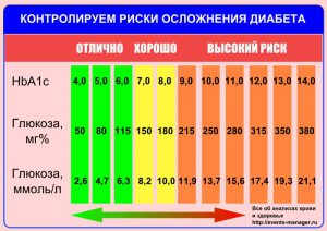 Норма уровня сахара в крови при сахарном диабете