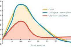 Гликемический индекс продуктов: таблицы с низким, средним и высоким ГИ